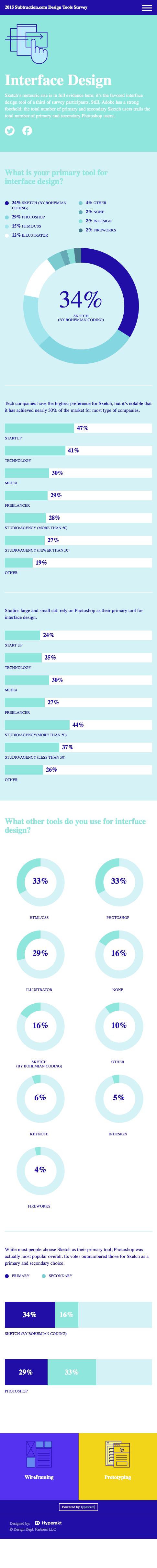 Designer Tools 13