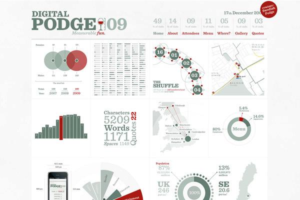 Digitalpodge 2009