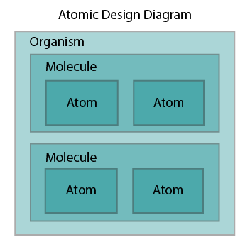 Atomic Design No Shell