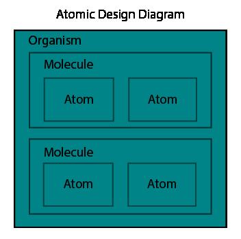 Atomic Design No Shell