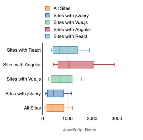 Cost-of-frameworks-bytes-mobile-sm