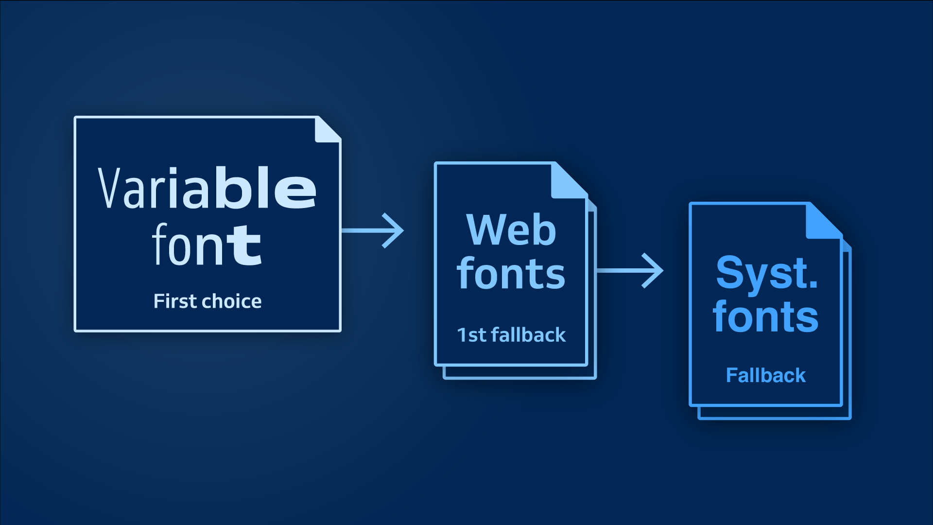 Variable Fonts Web Fonts Fallback